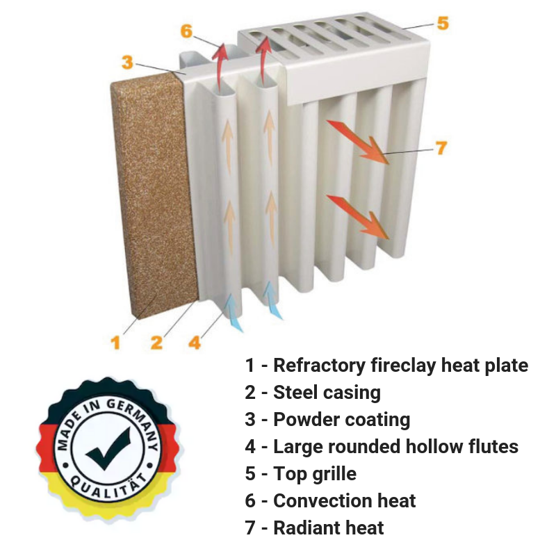 1 - Refractory fireclay heat plate2 - Steel Casing3 - Powder coating4 - Large rounded hollow flutes5 - Top grille6 - Convection heat7 - Radiant heat